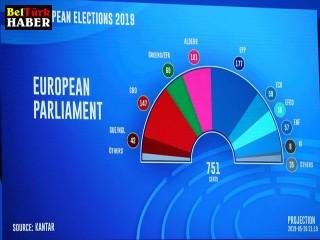 AP seçimlerine Belçika'da sağcı partiler damga vurdu